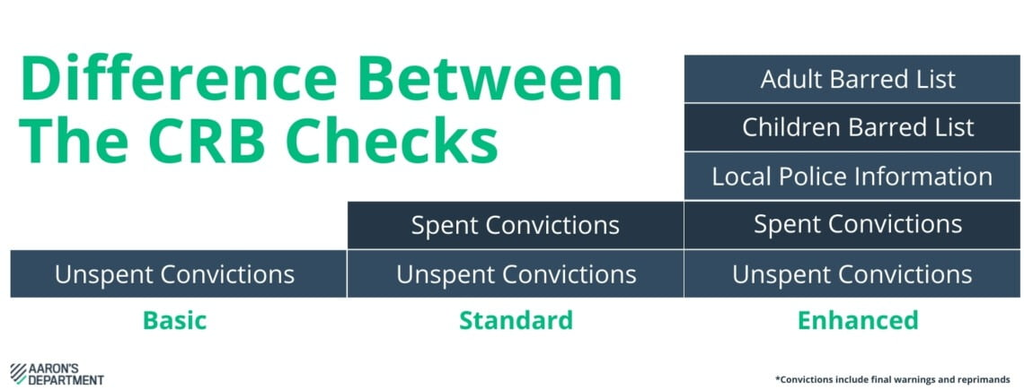 difference between crb checks